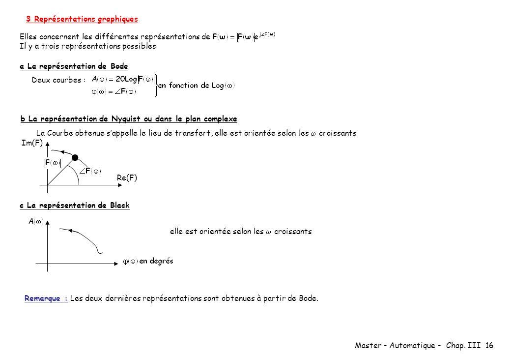 Master - Automatique - Chap. III 16 3 Représentations graphiques Elles concernent les différentes représentations de Il y a trois représentations poss