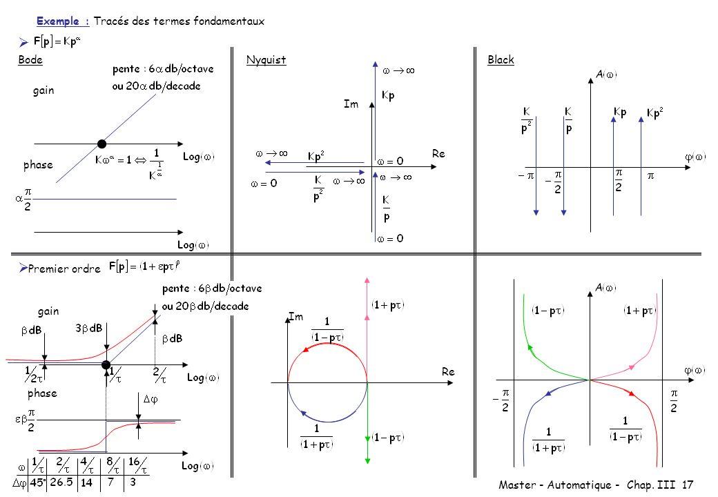 Master - Automatique - Chap. III 17 Exemple : Tracés des termes fondamentaux BodeNyquistBlack Premier ordre gain phase gain phase Im Re