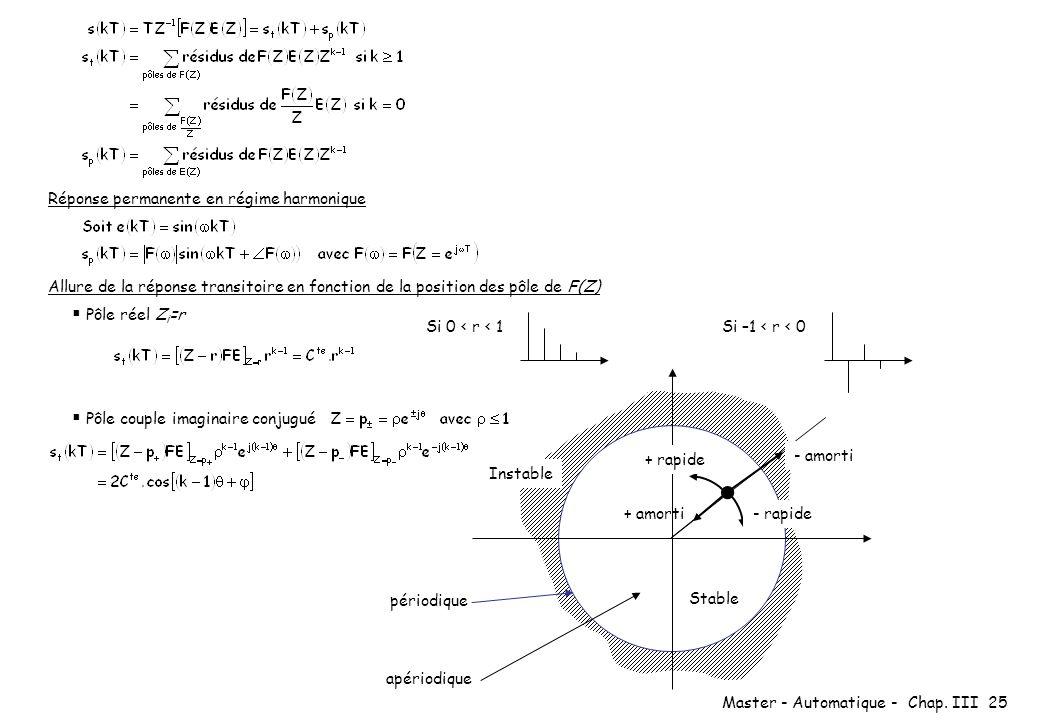 Master - Automatique - Chap. III 25 Réponse permanente en régime harmonique Allure de la réponse transitoire en fonction de la position des pôle de F(