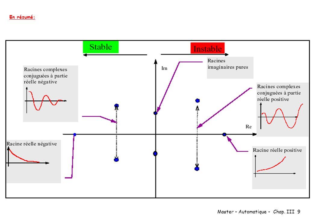 Master - Automatique - Chap. III 20 Second ordre m=0.4 m=1