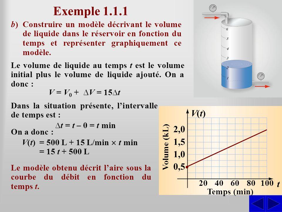 S Exemple 1.1.1 b)Construire un modèle décrivant le volume de liquide dans le réservoir en fonction du temps et représenter graphiquement ce modèle. L