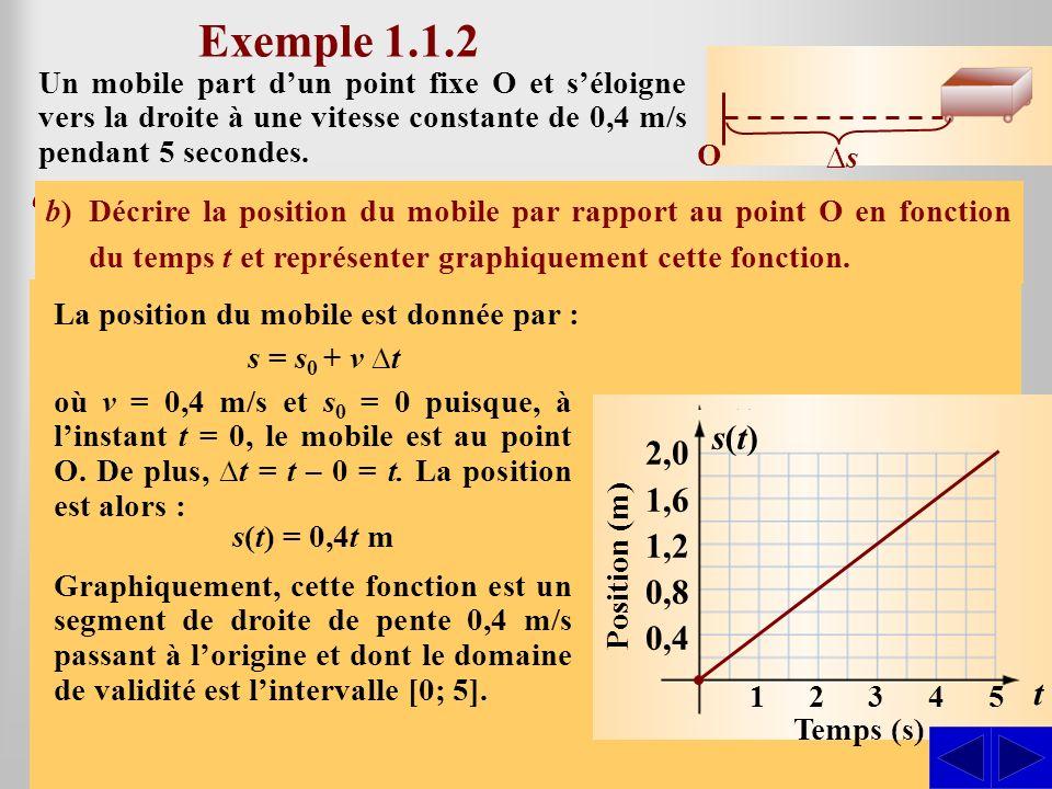 S S La vitesse étant constante, la représentation graphique de la vitesse en fonction du temps est une droite horizontale. La vitesse étant constante,