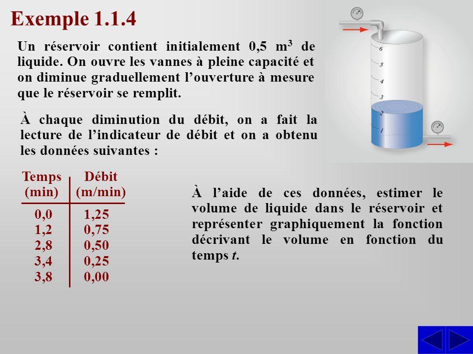 Temps (min) À laide de ces données, estimer le volume de liquide dans le réservoir et représenter graphiquement la fonction décrivant le volume en fon