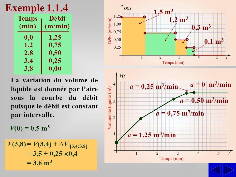 S Temps (min) Débit (m/min) 0,01,25 1,20,75 2,80,50 3,40,25 3,80,00 Exemple 1.1.4 La variation du volume de liquide est donnée par laire sous la courbe du débit puisque le débit est constant par intervalle.