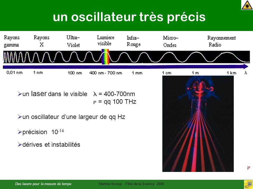 Des lasers pour la mesure du tempsMartina Knoop - Fête de la Science 2006 un oscillateur très précis un laser dans le visible = 400-700nm = qq 100 THz un oscillateur dune largeur de qq Hz précision 10 -14 dérives et instabilités