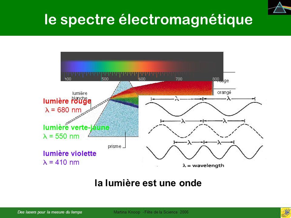 Des lasers pour la mesure du tempsMartina Knoop - Fête de la Science 2006 le spectre électromagnétique la lumière est une onde lumière rouge = 680 nm lumière verte-jaune = 550 nm lumière violette = 410 nm