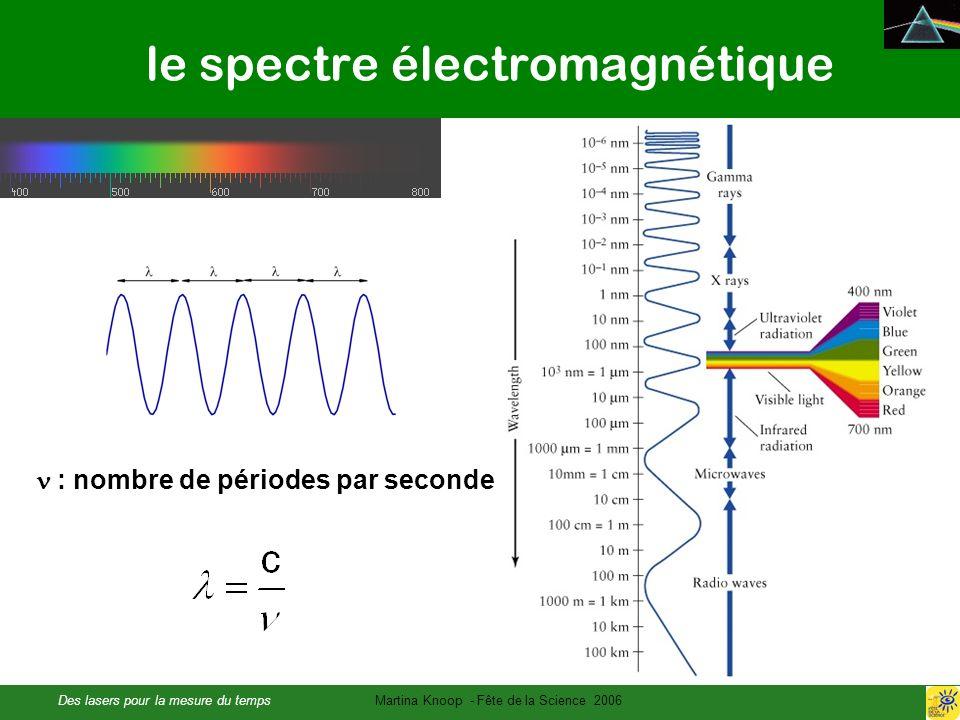 Des lasers pour la mesure du tempsMartina Knoop - Fête de la Science 2006 le spectre électromagnétique : nombre de périodes par seconde