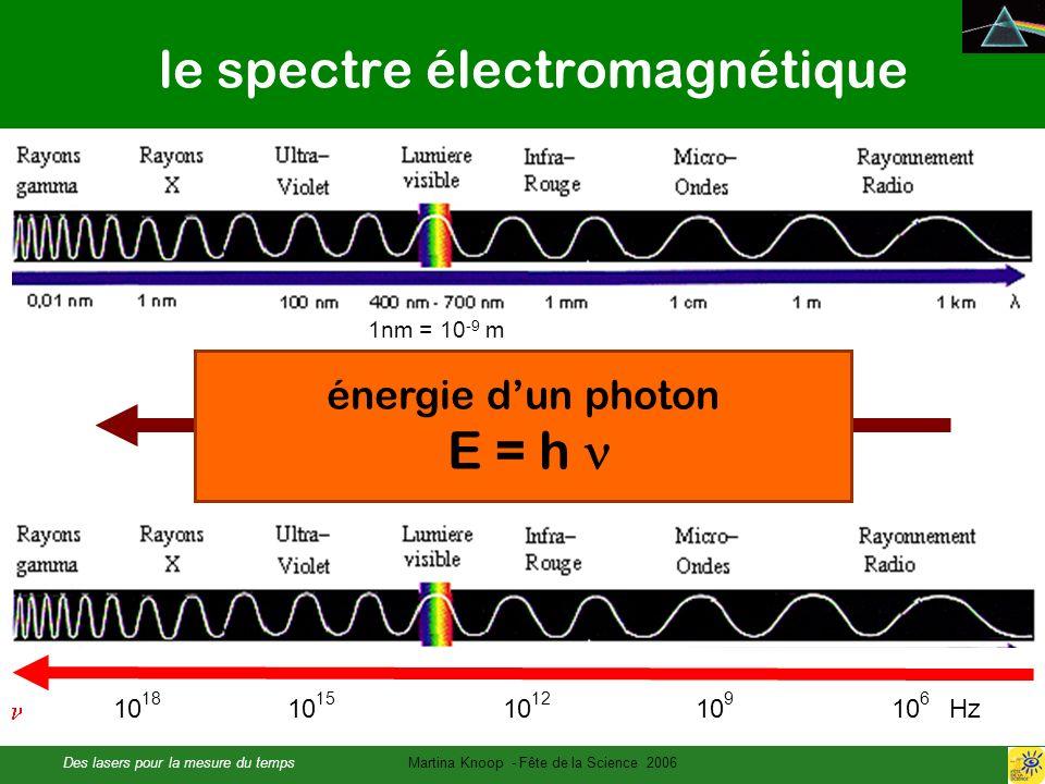 Des lasers pour la mesure du tempsMartina Knoop - Fête de la Science 2006 le spectre électromagnétique avec c = 299 792 458 m/s 1nm = 10 -9 m 10 18 10 15 10 12 10 9 10 6 Hz énergie dun photon E = h