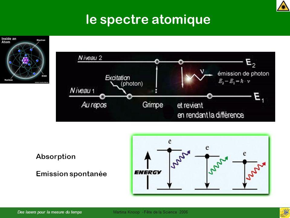 Des lasers pour la mesure du tempsMartina Knoop - Fête de la Science 2006 le spectre atomique Absorption Emission spontanée