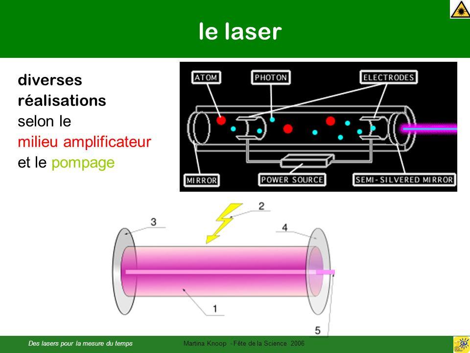 Des lasers pour la mesure du tempsMartina Knoop - Fête de la Science 2006 le laser diverses réalisations selon le milieu amplificateur et le pompage