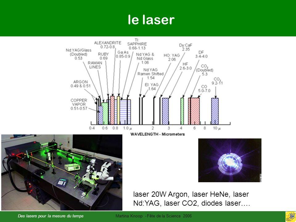 Des lasers pour la mesure du tempsMartina Knoop - Fête de la Science 2006 le laser laser 20W Argon, laser HeNe, laser Nd:YAG, laser CO2, diodes laser….