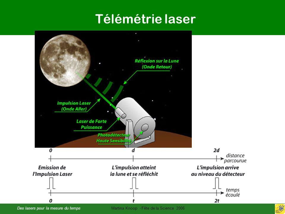 Des lasers pour la mesure du tempsMartina Knoop - Fête de la Science 2006 Télémétrie laser