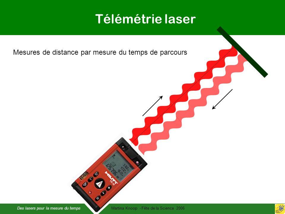Des lasers pour la mesure du tempsMartina Knoop - Fête de la Science 2006 Télémétrie laser Mesures de distance par mesure du temps de parcours