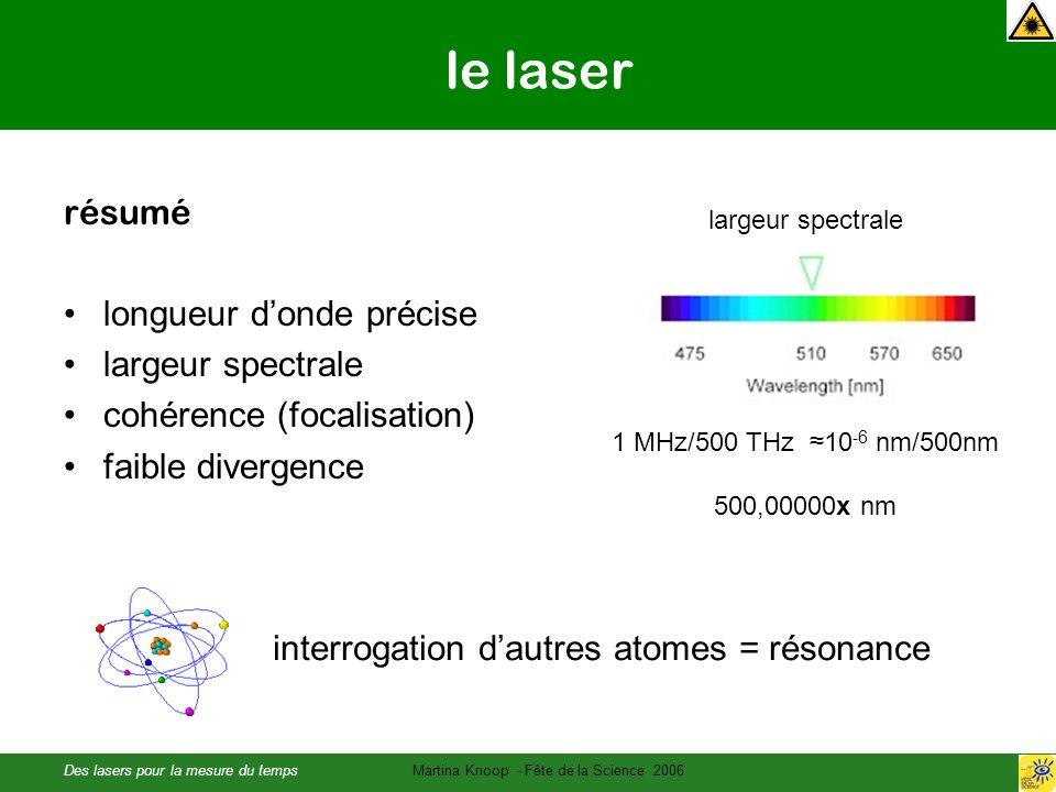 Des lasers pour la mesure du tempsMartina Knoop - Fête de la Science 2006 le laser résumé longueur donde précise largeur spectrale cohérence (focalisation) faible divergence largeur spectrale 1 MHz/500 THz 10 -6 nm/500nm 500,00000x nm interrogation dautres atomes = résonance