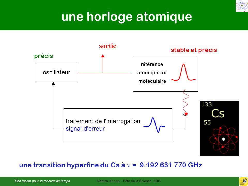 Des lasers pour la mesure du tempsMartina Knoop - Fête de la Science 2006 une horloge atomique oscillateur référence atomique ou moléculaire sortie traitement de l interrogation signal d erreur une transition hyperfine du Cs à = 9.192 631 770 GHz stable et précis précis