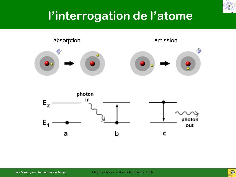 Des lasers pour la mesure du tempsMartina Knoop - Fête de la Science 2006 linterrogation de latome absorption émission