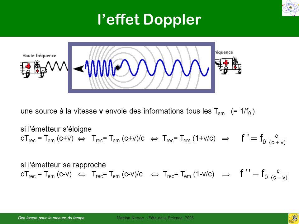 Des lasers pour la mesure du tempsMartina Knoop - Fête de la Science 2006 leffet Doppler une source à la vitesse v envoie des informations tous les T em (= 1/f 0 ) si lémetteur séloigne cT rec = T em (c+v) T rec = T em (c+v)/c T rec = T em (1+v/c) si lémetteur se rapproche cT rec = T em (c-v) T rec = T em (c-v)/c T rec = T em (1-v/c)
