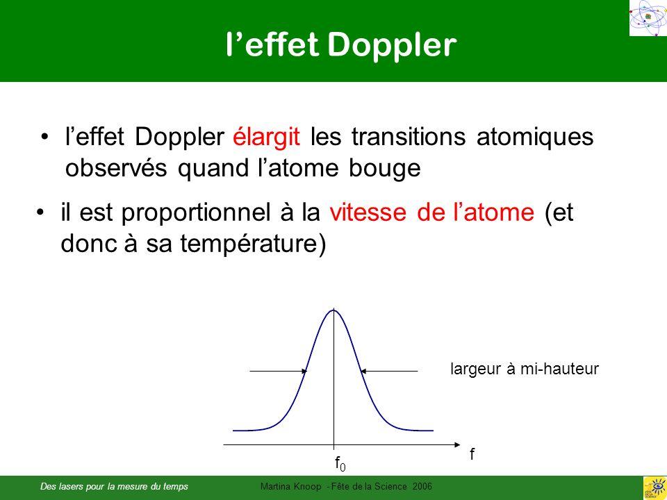 Des lasers pour la mesure du tempsMartina Knoop - Fête de la Science 2006 leffet Doppler leffet Doppler élargit les transitions atomiques observés quand latome bouge il est proportionnel à la vitesse de latome (et donc à sa température) largeur à mi-hauteur f f0f0