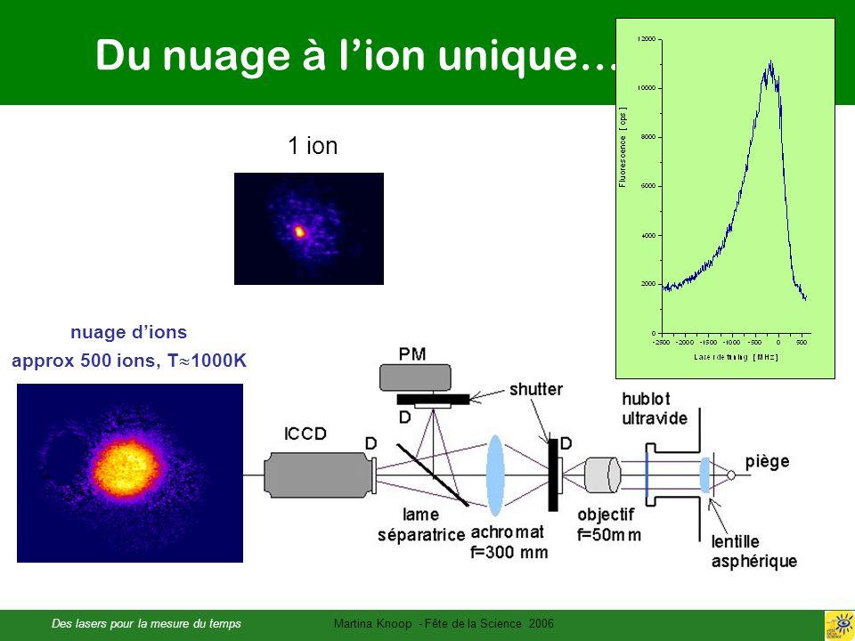 Des lasers pour la mesure du tempsMartina Knoop - Fête de la Science 2006 Du nuage à lion unique… nuage dions approx 500 ions, T 1000K 1 ion