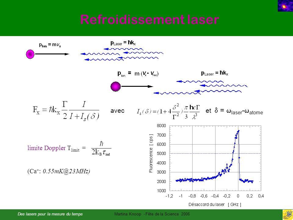 Des lasers pour la mesure du tempsMartina Knoop - Fête de la Science 2006 Refroidissement laser limite Doppler T limit = (Ca + : 0.55mK@23MHz) avec et = laser - atome