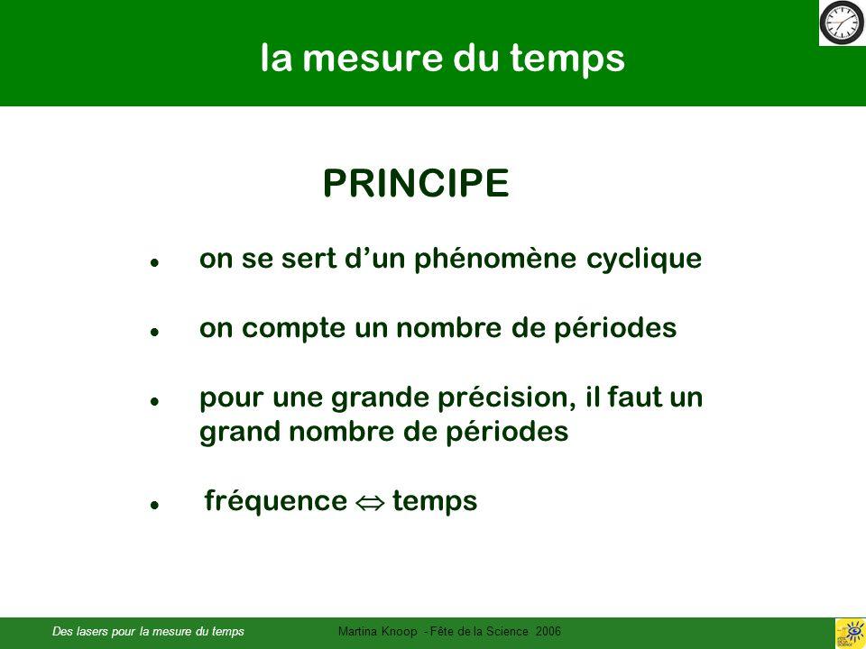 Des lasers pour la mesure du tempsMartina Knoop - Fête de la Science 2006 la mesure du temps PRINCIPE on se sert dun phénomène cyclique on compte un nombre de périodes pour une grande précision, il faut un grand nombre de périodes fréquence temps