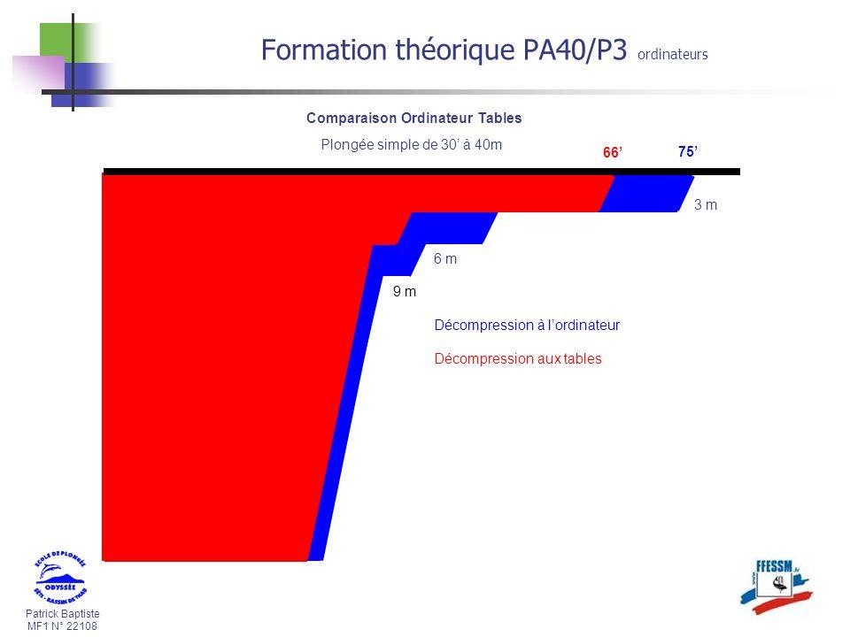 Patrick Baptiste MF1 N° 22108 Formation théorique PA40/P3 ordinateurs 75 Comparaison Ordinateur Tables Plongée simple de 30 à 40m 66 3 m 6 m 9 m Décompression à lordinateur Décompression aux tables