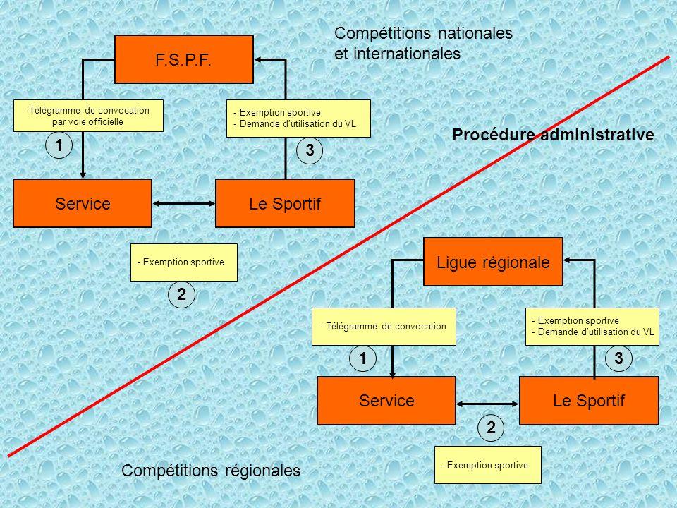 F.S.P.F. ServiceLe Sportif - Exemption sportive -Télégramme de convocation par voie officielle - Exemption sportive - Demande dutilisation du VL Compé