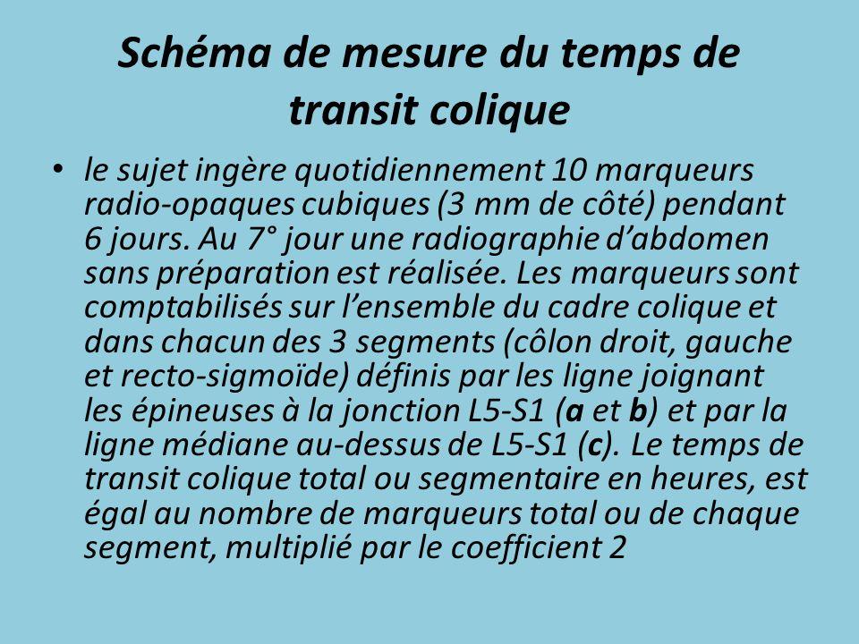 Schéma de mesure du temps de transit colique le sujet ingère quotidiennement 10 marqueurs radio-opaques cubiques (3 mm de côté) pendant 6 jours. Au 7°