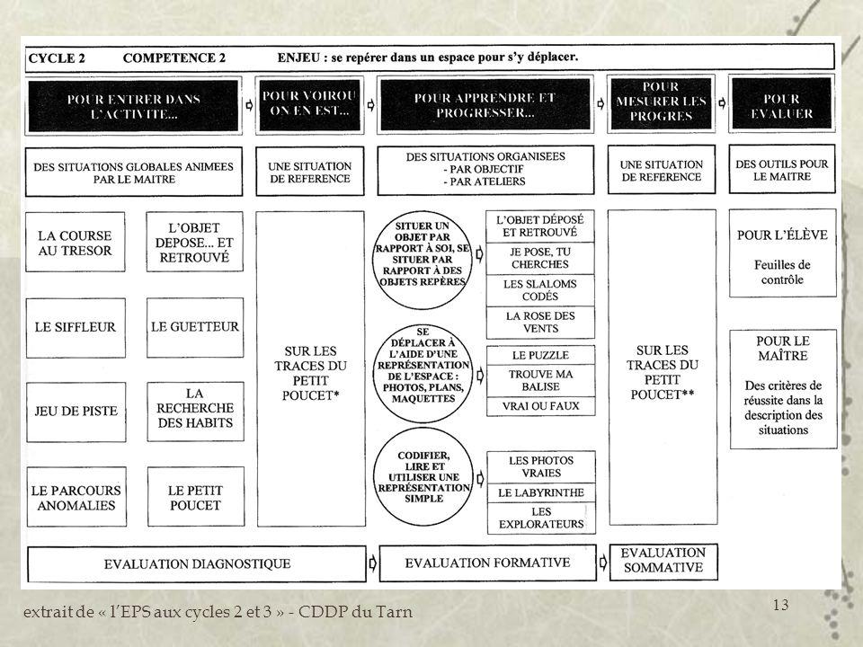 13 extrait de « lEPS aux cycles 2 et 3 » - CDDP du Tarn