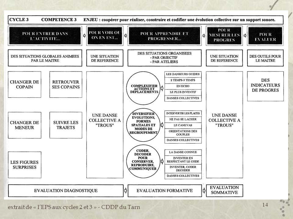 14 extrait de « lEPS aux cycles 2 et 3 » - CDDP du Tarn