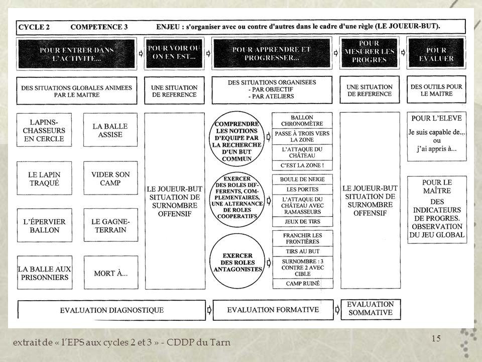 15 extrait de « lEPS aux cycles 2 et 3 » - CDDP du Tarn