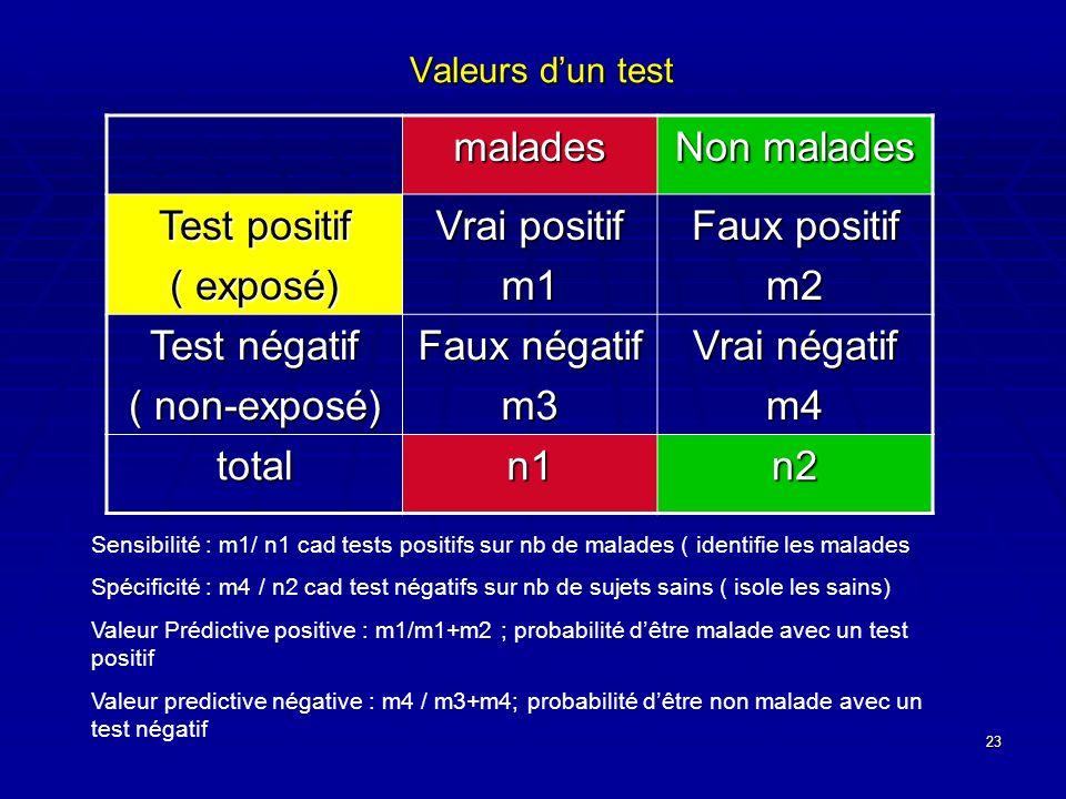 23 Valeurs dun test malades Non malades Test positif ( exposé) Vrai positif m1 Faux positif m2 Test négatif ( non-exposé) Faux négatif m3 Vrai négatif