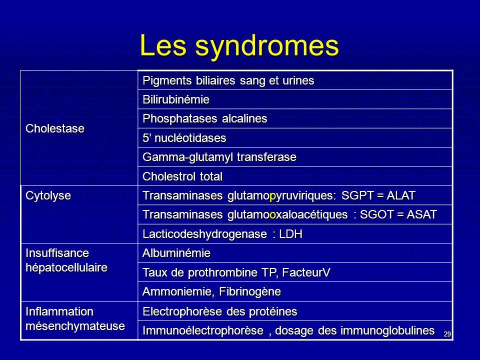 29 Les syndromes Cholestase Pigments biliaires sang et urines Bilirubinémie Phosphatases alcalines 5 nucléotidases Gamma-glutamyl transferase Cholestr