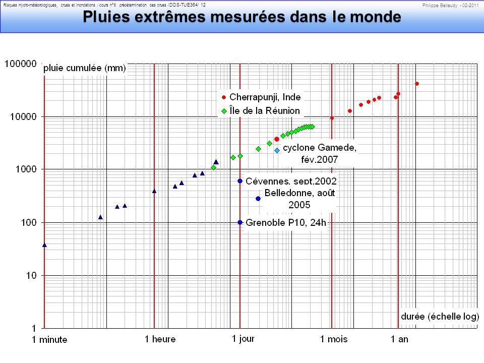 Philippe Belleudy - 02-2011 Risques Hydro-météorologiques, crues et inondations / cours n°6 : prédétermination des crues /DDS-TUE364/ 12 Pluies extrêmes mesurées dans le monde
