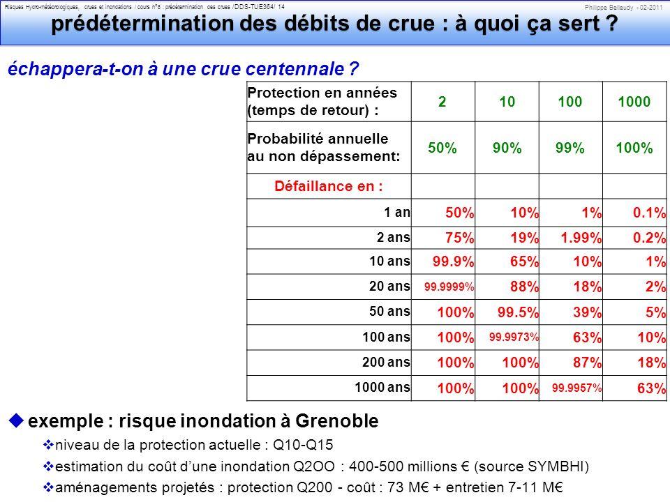 Philippe Belleudy - 02-2011 Risques Hydro-météorologiques, crues et inondations / cours n°6 : prédétermination des crues /DDS-TUE364/ 14 prédétermination des débits de crue : à quoi ça sert .