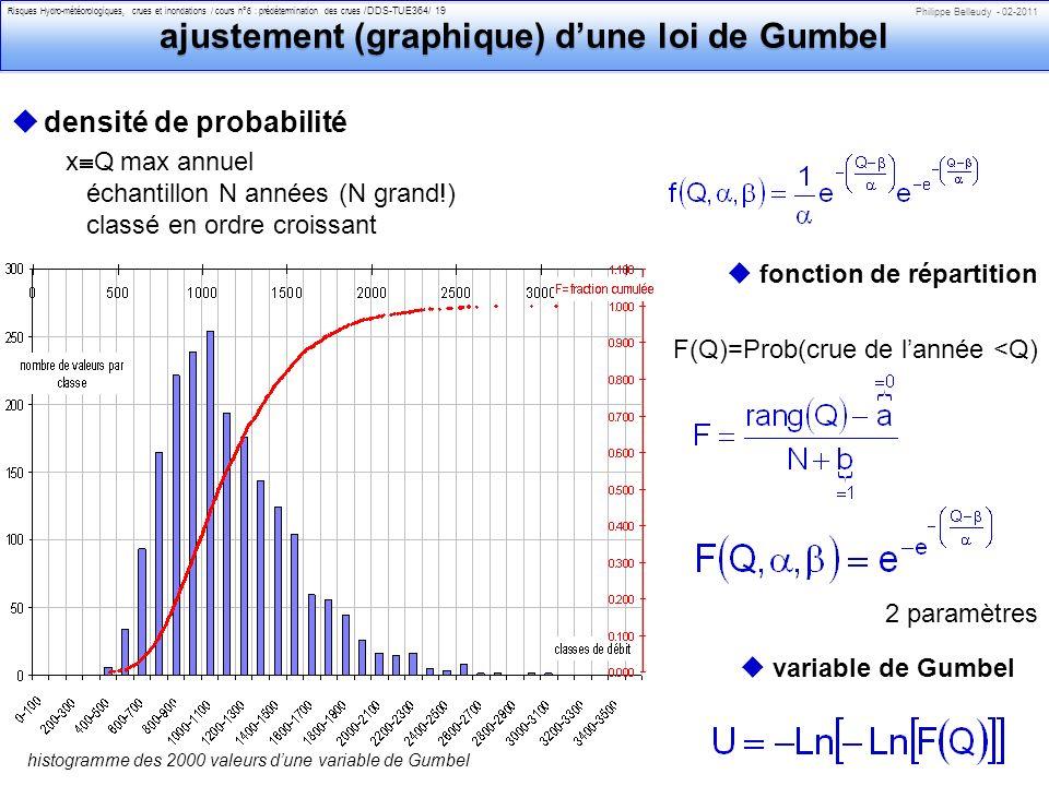 Philippe Belleudy - 02-2011 Risques Hydro-météorologiques, crues et inondations / cours n°6 : prédétermination des crues /DDS-TUE364/ 19 ajustement (graphique) dune loi de Gumbel udensité de probabilité x Q max annuel échantillon N années (N grand!) classé en ordre croissant ufonction de répartition F(Q)=Prob(crue de lannée <Q) 2 paramètres histogramme des 2000 valeurs dune variable de Gumbel uvariable de Gumbel