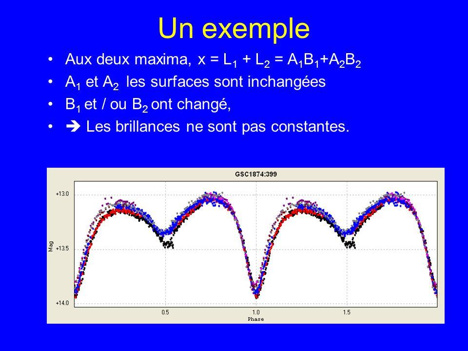 Un exemple Aux deux maxima, x = L 1 + L 2 = A 1 B 1 +A 2 B 2 A 1 et A 2 les surfaces sont inchangées B 1 et / ou B 2 ont changé, Les brillances ne son