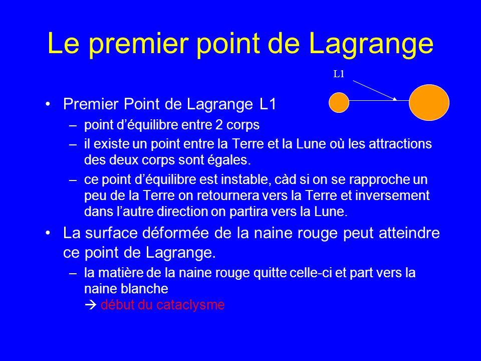 Le premier point de Lagrange Premier Point de Lagrange L1 –point déquilibre entre 2 corps –il existe un point entre la Terre et la Lune où les attract