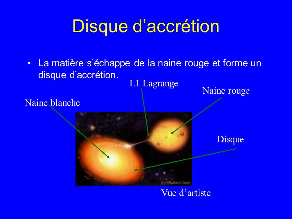 Disque daccrétion La matière séchappe de la naine rouge et forme un disque daccrétion. Naine blanche Naine rouge Disque L1 Lagrange Vue dartiste