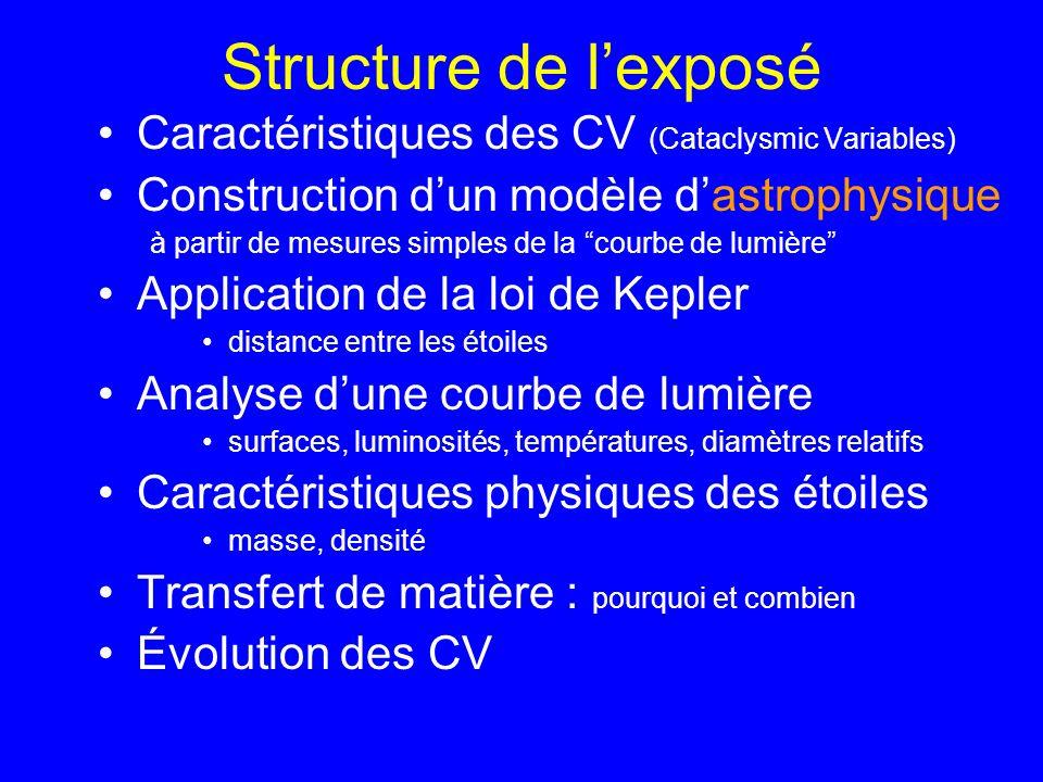 Structure de lexposé Caractéristiques des CV (Cataclysmic Variables) Construction dun modèle dastrophysique à partir de mesures simples de la courbe d
