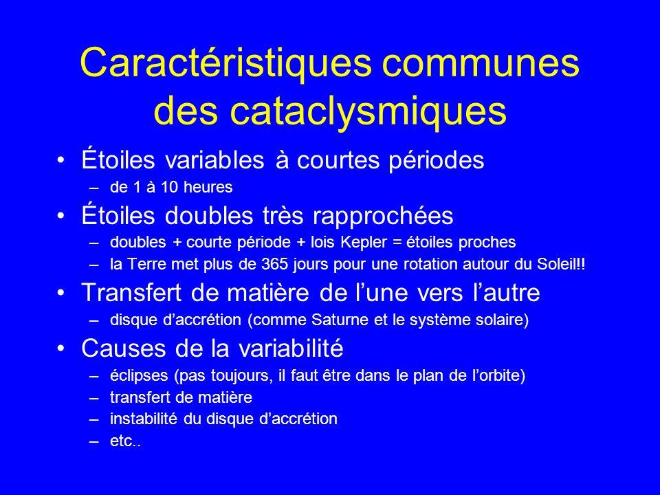 Caractéristiques communes des cataclysmiques Étoiles variables à courtes périodes –de 1 à 10 heures Étoiles doubles très rapprochées –doubles + courte