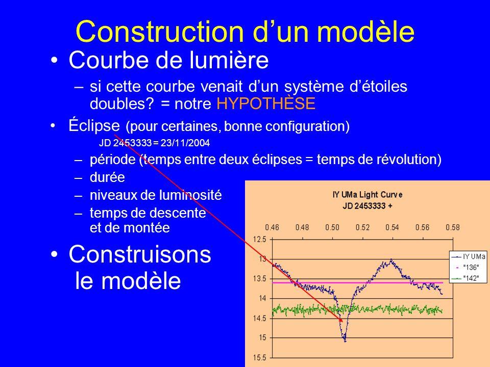 Construction dun modèle Courbe de lumière –si cette courbe venait dun système détoiles doubles? = notre HYPOTHÈSE Éclipse (pour certaines, bonne confi