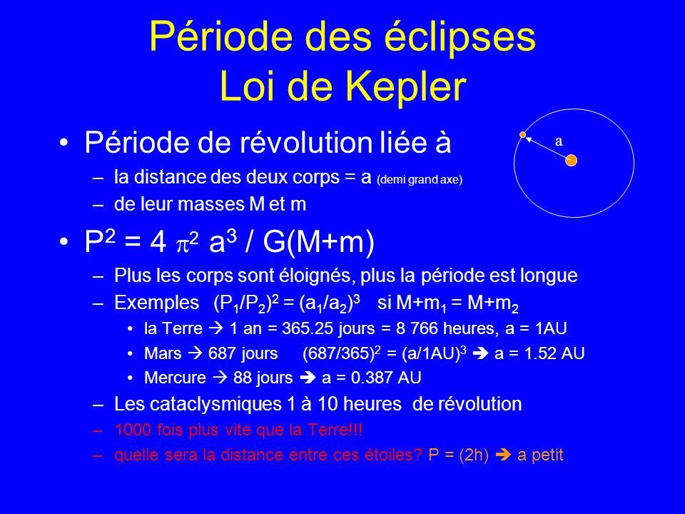 Loi de Kepler Période de révolution liée à –de leur masse M et m (en kg) –la distance des deux corps = a (en mètres) –temps en secondes (Système KMS Kg, m, sec) P 2 = 4 2 a 3 / G(M+m) –M+m = 1 masse solaire –masse solaire = 2.