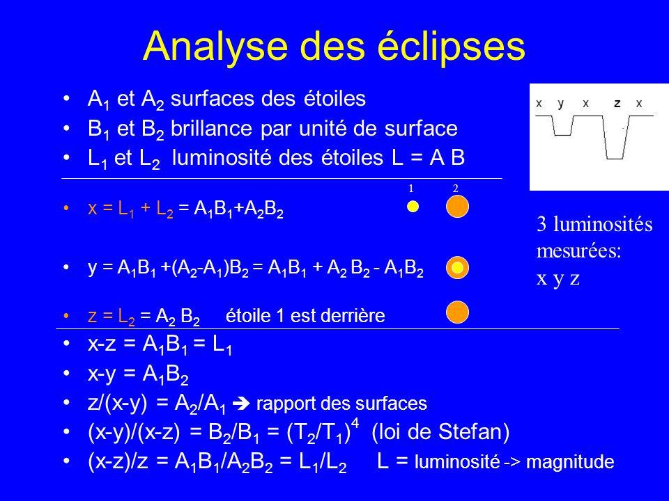 Analyse des éclipses A 1 et A 2 surfaces des étoiles B 1 et B 2 brillance par unité de surface L 1 et L 2 luminosité des étoiles L = A B x = L 1 + L 2