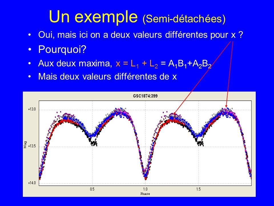 Un exemple (Semi-détachées) Oui, mais ici on a deux valeurs différentes pour x ? Pourquoi? Aux deux maxima, x = L 1 + L 2 = A 1 B 1 +A 2 B 2 Mais deux