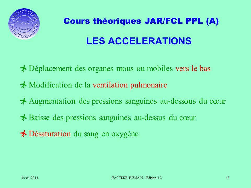 Cours théoriques JAR/FCL PPL (A) 30/04/2014FACTEUR HUMAIN - Edition 4.215 LES ACCELERATIONS Déplacement des organes mous ou mobiles vers le bas Modifi