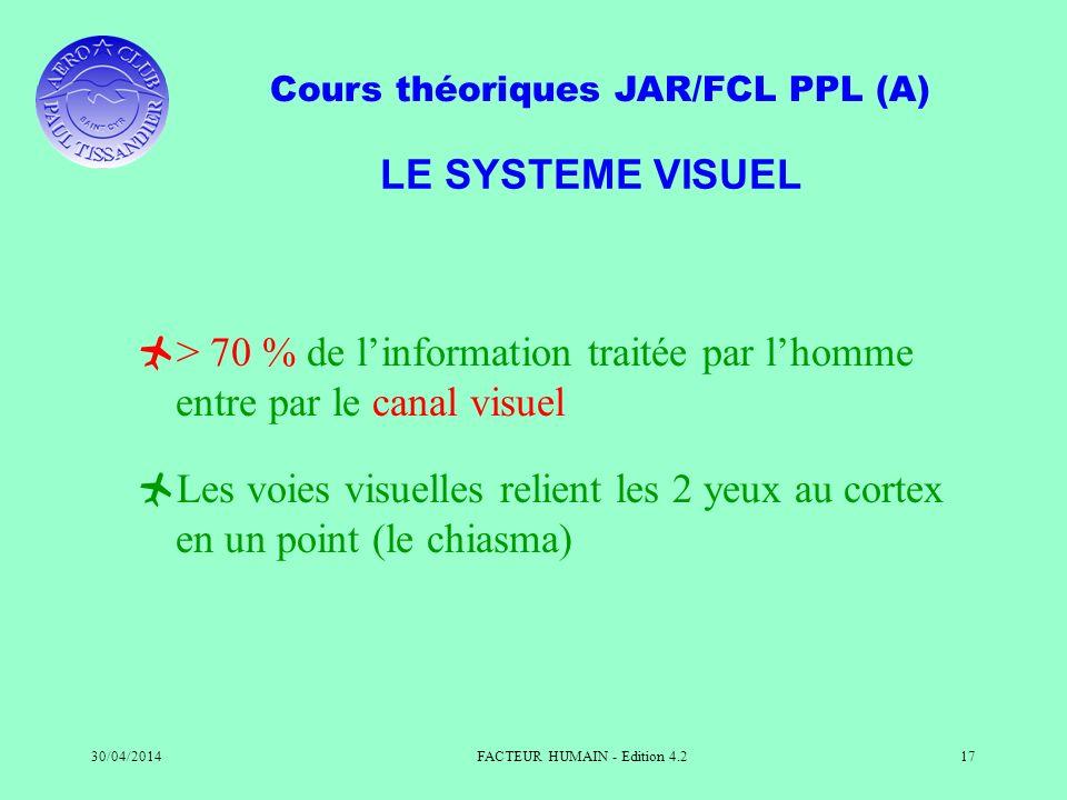 Cours théoriques JAR/FCL PPL (A) 30/04/2014FACTEUR HUMAIN - Edition 4.217 LE SYSTEME VISUEL > 70 % de linformation traitée par lhomme entre par le can