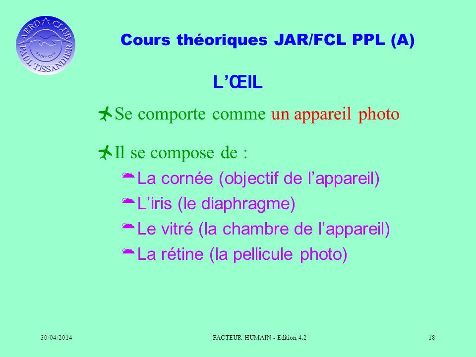 Cours théoriques JAR/FCL PPL (A) 30/04/2014FACTEUR HUMAIN - Edition 4.218 LŒIL Se comporte comme un appareil photo Il se compose de : La cornée (objec