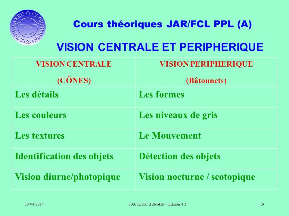Cours théoriques JAR/FCL PPL (A) 30/04/2014FACTEUR HUMAIN - Edition 4.219 VISION CENTRALE ET PERIPHERIQUE VISION CENTRALE (CÔNES) VISION PERIPHERIQUE