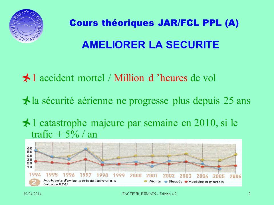 Cours théoriques JAR/FCL PPL (A) 30/04/2014FACTEUR HUMAIN - Edition 4.22 AMELIORER LA SECURITE 1 accident mortel / Million d heures de vol la sécurité